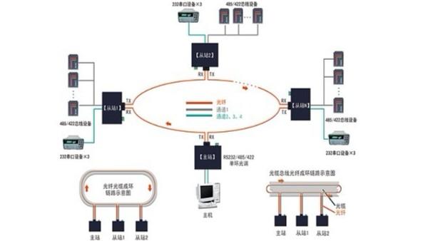 串口光纤调制解调器-四通道双环自愈组网应用及故障判断示意图
