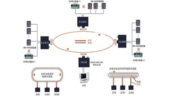 串口光纤调制解调器-单通道双环自愈组网应用及故障判断示意图