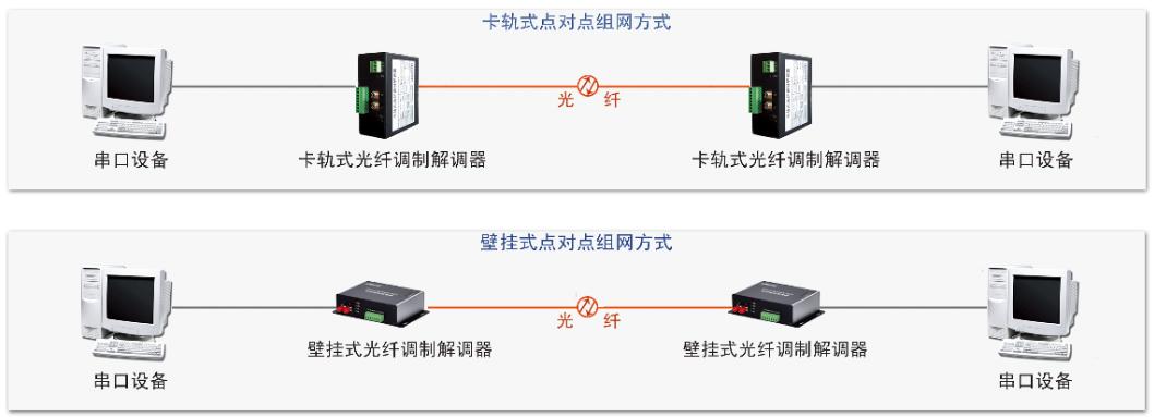 单通道串口光纤调制解调器COE8001B-COE8001K组网方式