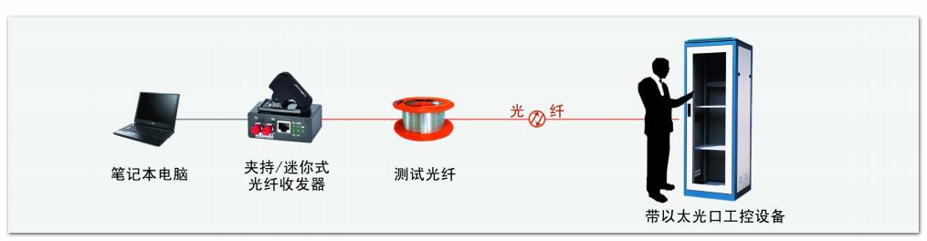 夹持式光纤收发器COE7001J-COE7011J应用方式